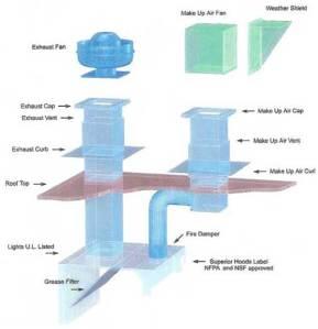 Kitchen ventilation diagram
