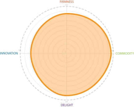 Radar Chart Project Rating